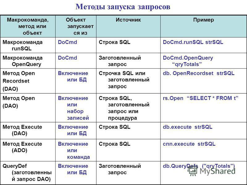 Макрокоманда, метод или объект Объект запускает ся из Источник Пример Макрокоманда runSQL DoCmd Строка SQLDoCmd.runSQL strSQL Макрокоманда OpenQuery DoCmd Заготовленный запрос DoCmd.OpenQuery qryTotals Метод Open Recordset (DAO) Включение или БД Стро