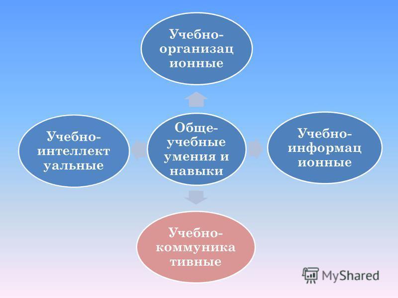 Обще- учебные умения и навыки Учебно- организационные Учебно- информационные Учебно- коммуникативные Учебно- интеллектуальные
