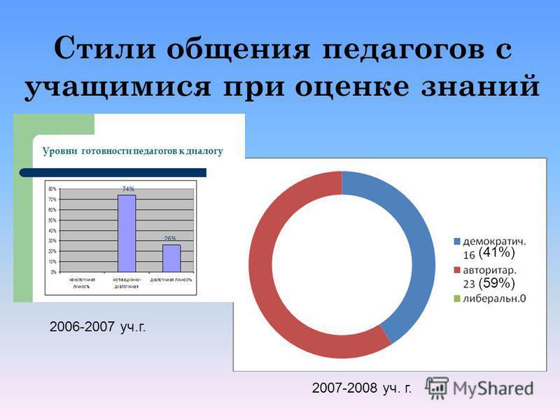 Стили общения педагогов с учащимися при оценке знаний 2006-2007 уч.г. 2007-2008 уч. г. (41%) (59%)