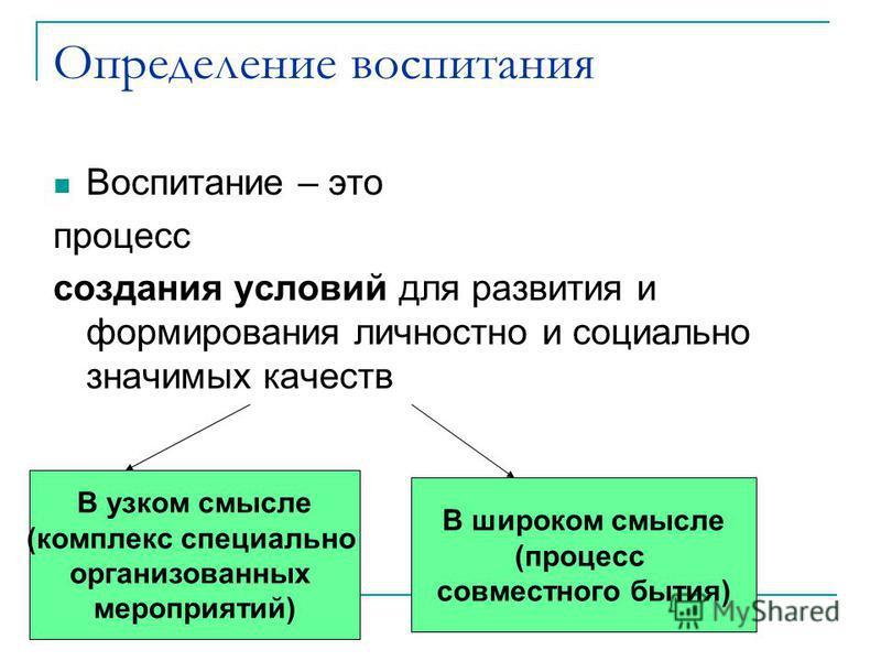 Определение воспитания Воспитание – это процесс создания условий для развития и формирования личностно и социально значимых качеств В узком смысле (комплекс специально организованных мероприятий) В широком смысле (процесс совместного бытия)
