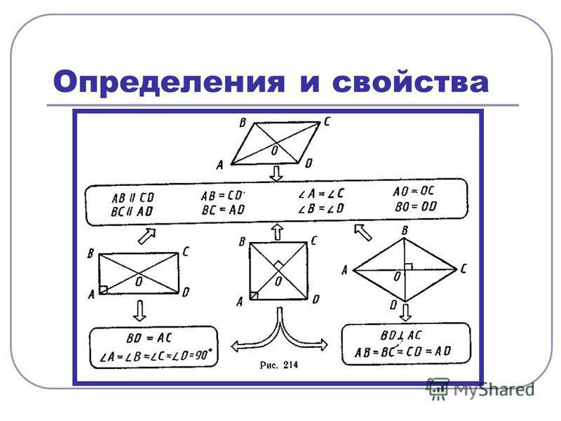 Определения и свойства