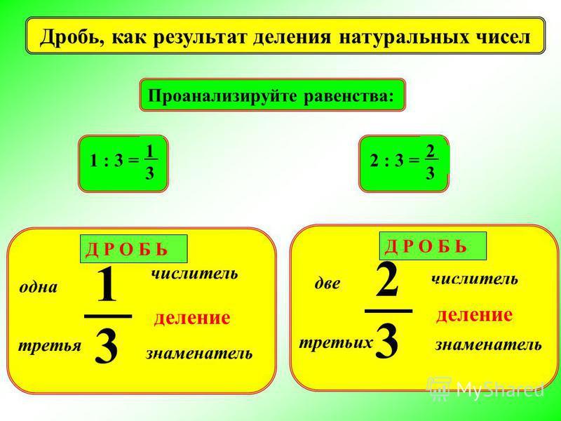 одна третья знаменатель числитель делимое делитель 1313 Д Р О Б Ь деление Дробь, как результат деления натуральных чисел две третьих знаменатель числитель делимое делитель 2323 Д Р О Б Ь деление Проанализируйте равенства: 1 : 3 = 1313 2 : 3 = 2323