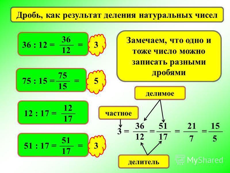 Дробь, как результат деления натуральных чисел 36 : 12 = 36 12 = 75 : 15 = 75 15 3 = 5 12 : 17 = 12 17 51 : 17 = 51 17 = 3 Замечаем, что одно и тоже число можно записать разными дробями 3 = 36 12 51 17 = делимое делитель частное = 7 = 5 2115