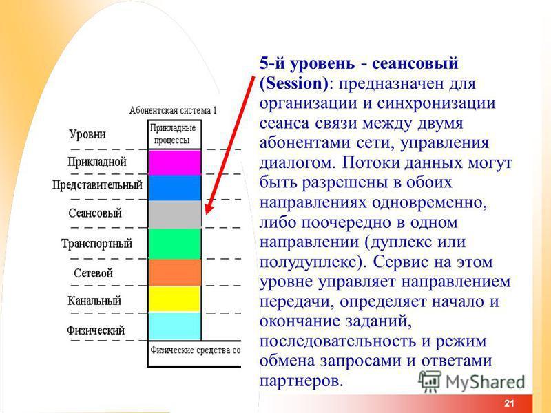21 5-й уровень - сеансовый (Session): предназначен для организации и синхронизации сеанса связи между двумя абонентами сети, управления диалогом. Потоки данных могут быть разрешены в обоих направлениях одновременно, либо поочередно в одном направлени