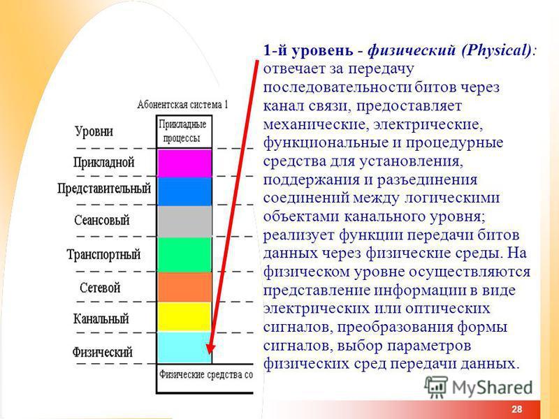28 1-й уровень - физический (Physical): отвечает за передачу последовательности битов через канал связи, предоставляет механические, электрические, функциональные и процедурные средства для установления, поддержания и разъединения соединений между ло