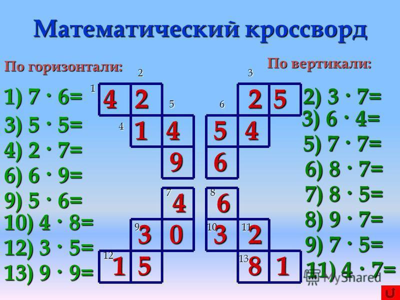 Математический кроссворд 1 2 4 5 3 6 78 91011 12 13 По горизонтали: 1) 7 · 6= 3) 5 · 5= 4) 2 · 7= 6) 6 · 9= 9) 5 · 6= 10) 4 · 8= 12) 3 · 5= 13) 9 · 9= По вертикали: 2) 3 · 7= 3) 6 · 4= 5) 7 · 7= 6) 8 · 7= 7) 8 · 5= 8) 9 · 7= 9) 7 · 5= 11) 4 · 7= 4 1