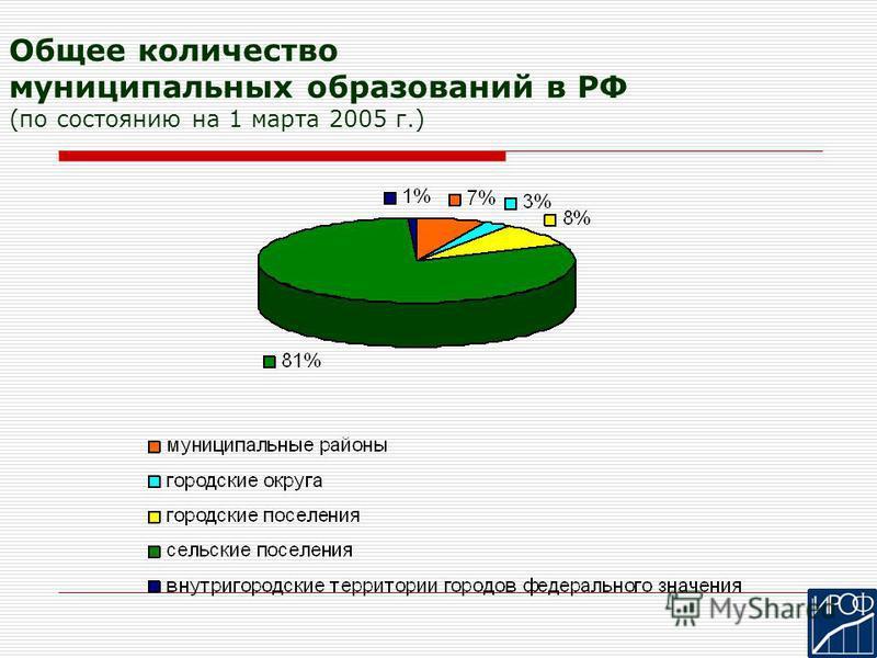 Общее количество муниципальных образований в РФ (по состоянию на 1 марта 2005 г.)