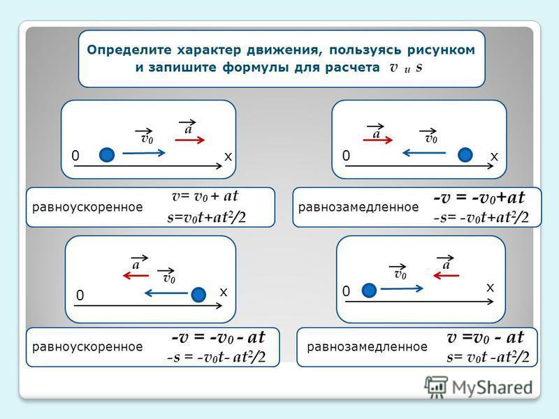 v 0 x =v 0 cosa Определите характер движения, пользуясь рисунком и запишите формулы для расчета v и s v 0 x =v 0 cosa v0v0 v0v0 v0v0 v0v0 а а а х х х 00 0 0 равноускоренное равнозамедленное v= v 0 + at -v = -v 0 - at -v = -v 0 +at v =v 0 - at s=v 0 t