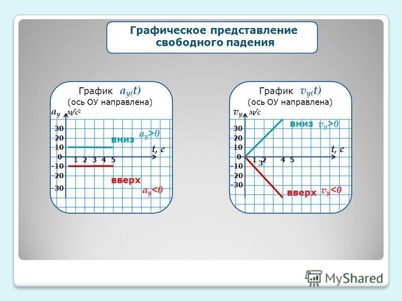 График v у( t) (ось ОУ направлена) вниз вверх 0 -30 -20 -10 30 20 10 21 3 45 v у <0 v у >0 v у м/с t, с График а у( t) (ось ОУ направлена) вниз вверх 0 -30 -20 -10 30 20 10 21345 а у <0 а у >0 а у м/с 2 t, с Графическое представление свободного паден
