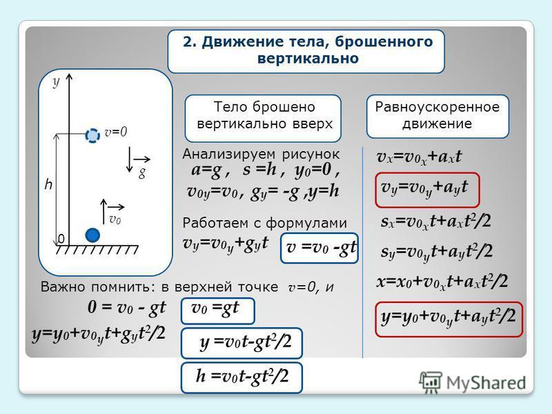 у g v=0 v0v0 h 2. Движение тела, брошенного вертикально Равноускоренное движение v x =v 0 x +a x t v y =v 0 y +a y t s y =v 0 y t+a y t 2 /2 s x =v 0 x t+a x t 2 /2 x=x 0 +v 0 x t+a x t 2 /2 Тело брошено вертикально вверх v 0 y =v 0, a=g, g y = -g, y