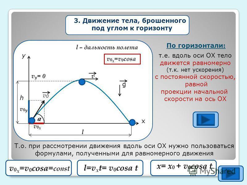 3. Движение тела, брошенного под углом к горизонту у х a v0xv0x v0yv0y v0v0 vv y = 0 l h g По горизонтали: т.е. вдоль оси ОХ тело движется равномерно (т.к. нет ускорения) с постоянной скоростью, равной проекции начальной скорости на ось ОХ Т.о. при р