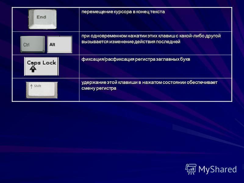 перемещение курсора в конец текста при одновременном нажатии этих клавиш с какой-либо другой вызывается изменение действия последней фиксация/расфиксация регистра заглавных букв удержание этой клавиши в нажатом состоянии обеспечивает смену регистра
