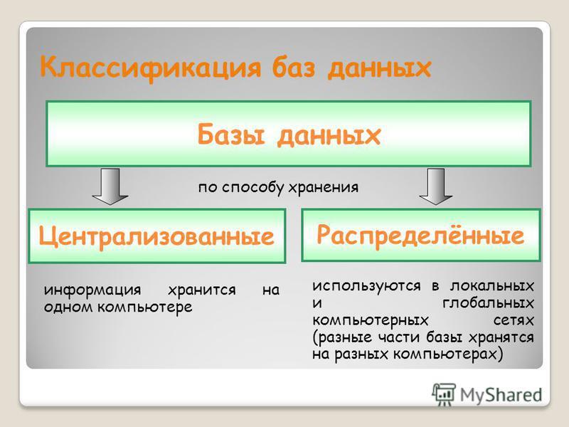 Классификация баз данных по способу хранения Базы данных Распределённые Централизованные информация хранится на одном компьютере используются в локальных и глобальных компьютерных сетях (разные части базы хранятся на разных компьютерах)