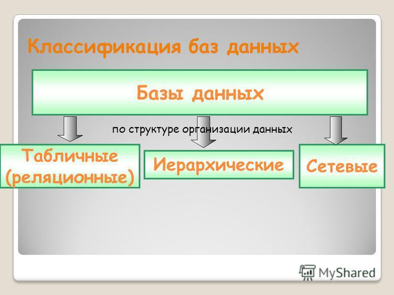Классификация баз данных по структуре организации данных Базы данных Сетевые Табличные (реляционные) Иерархические