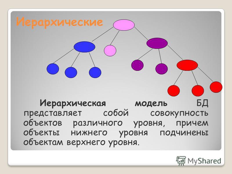 Иерархическая модель БД представляет собой совокупность объектов различного уровня, причем объекты нижнего уровня подчинены объектам верхнего уровня.