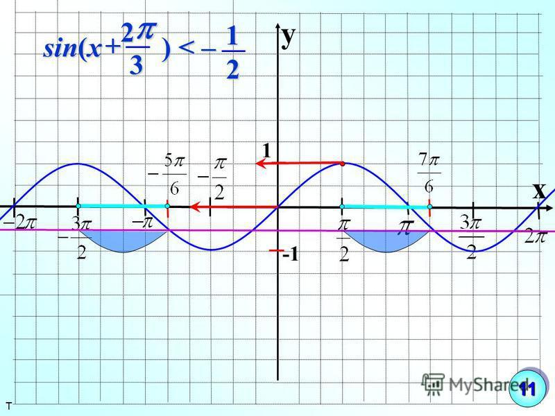 y x 1 2 ) < – sin( x 3 1 2 т 1111