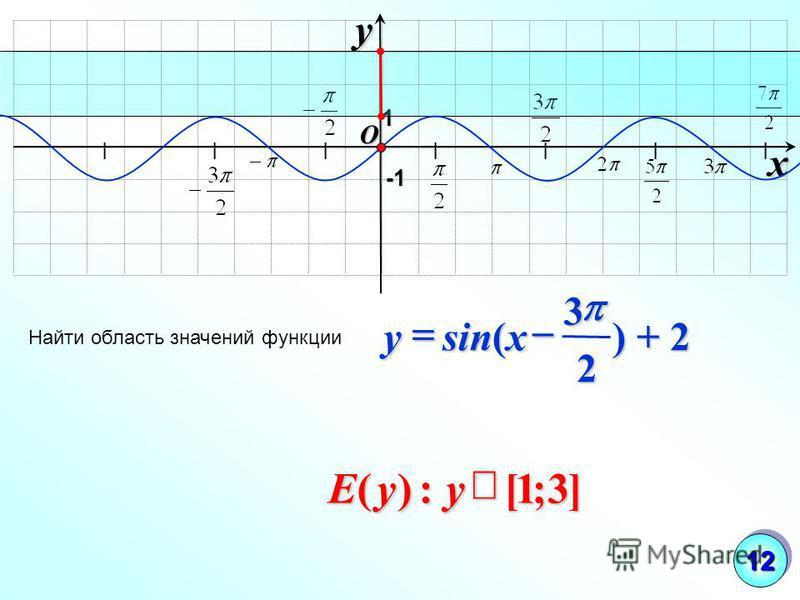 I I I I I I I O xy -1-1-1-1 Найти область значений функции 1 ) + 2 2 3 sin( xy ]3;1[:)(yyE 1212