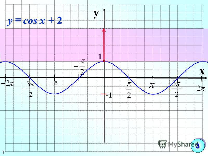 y x 1 + 2 cosxy т 33