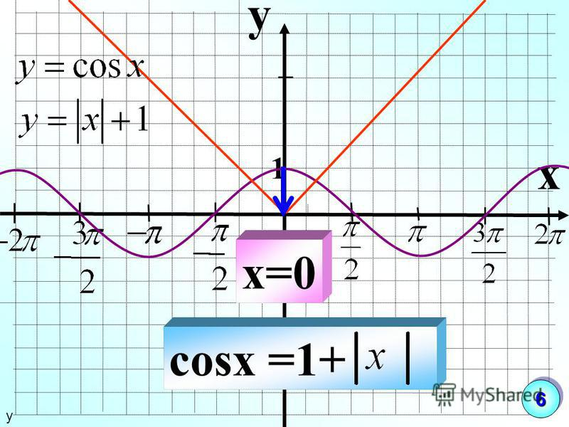 y x 1 cosx =1+ x=0 у 66