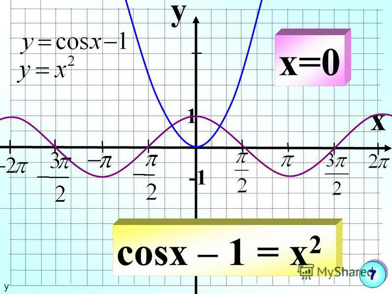 y x 1 cosx – 1 = x 2 x=0 у 77