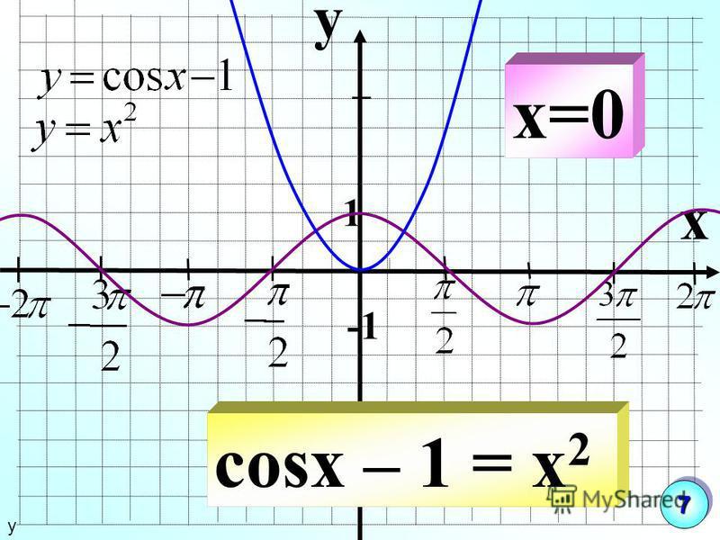 y x 1 cosx – 1 = x 2 x=0 у 77