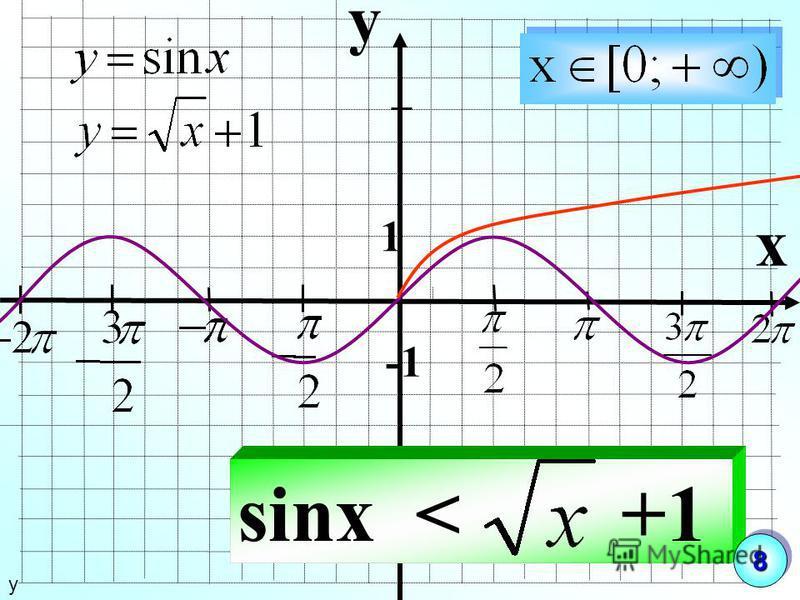 y x 1 sinx < +1 у 88