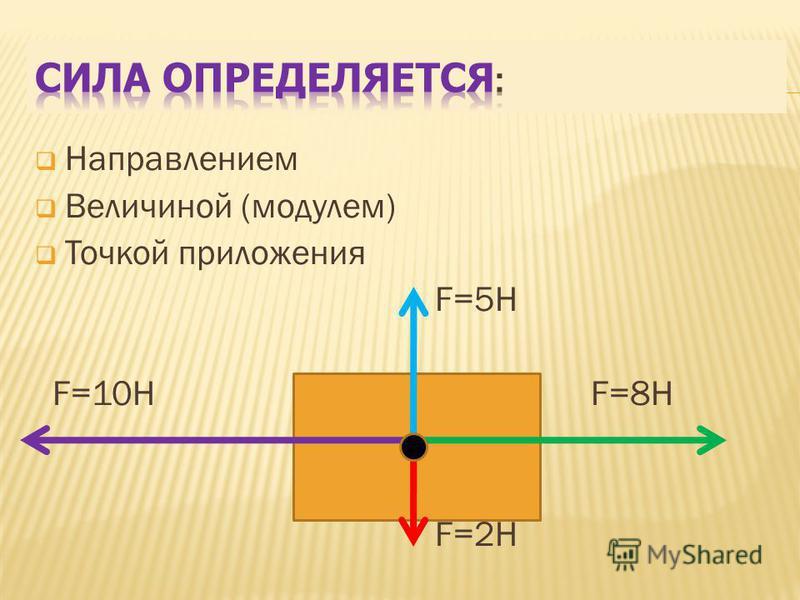 Направлением Величиной (модулем) Точкой приложения F=5H F=10H F=8H F=2H