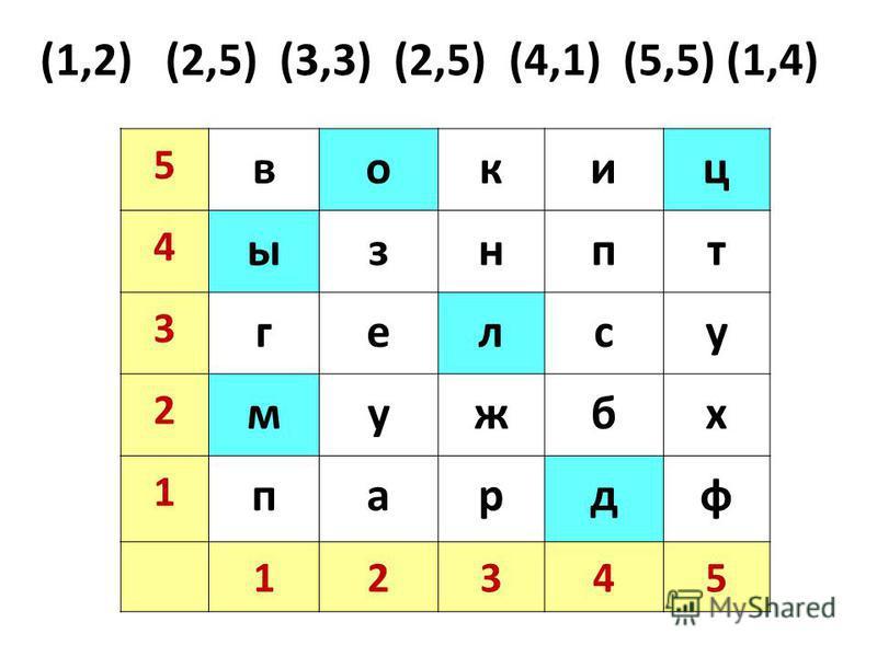 5 вокиц 4 ызнпт 3 гелсу 2 мужбх 1 парда 12345