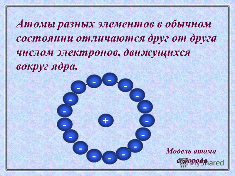 Атомы разных элементов в обычном состоянии отличаются друг от друга числом электронов, движущихся вокруг ядра. + - - - - - - - - - - - - - - - - - - - - - - - - - - - - - - - - - - Модель атома водорода