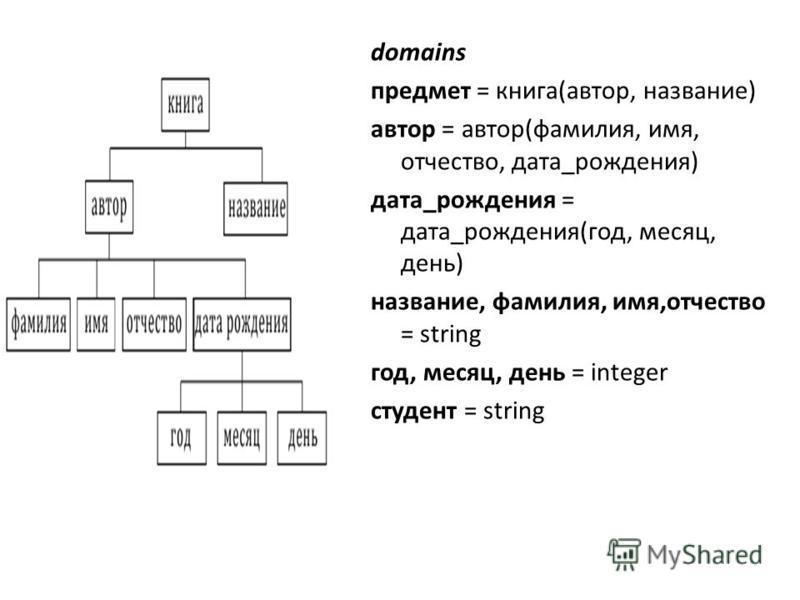 domains предмет = книга(автор, название) автор = автор(фамилия, имя, отчество, дата_рождения) дата_рождения = дата_рождения(год, месяц, день) название, фамилия, имя,отчество = string год, месяц, день = integer студент = string