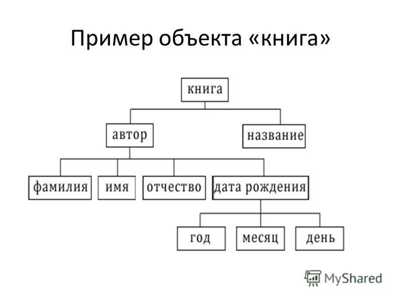 Пример объекта «книга»