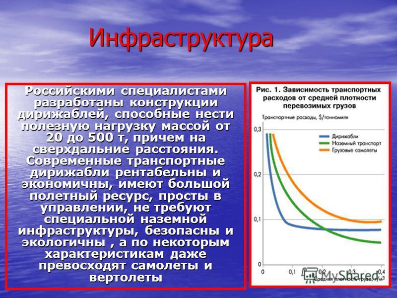 Инфраструктура Российскими специалистами разработаны конструкции дирижаблей, способные нести полезную нагрузку массой от 20 до 500 т, причем на сверхдальние расстояния. Современные транспортные дирижабли рентабельны и экономичны, имеют большой полетн