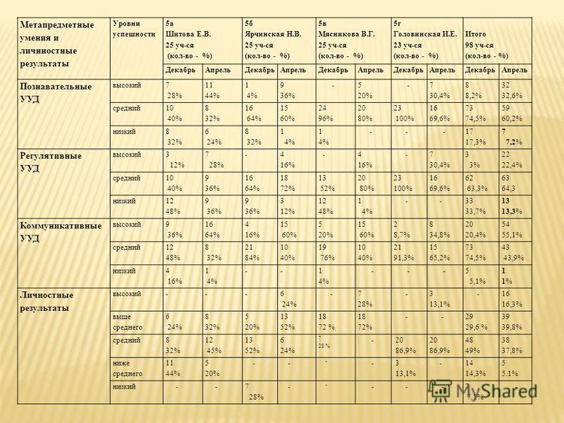 Метапредметные умения и личностные результаты Уровни успешности 5 а Шитова Е.В. 25 уч-ся (кол-во - %) 5 б Ярчинская Н.В. 25 уч-ся (кол-во - %) 5 в Мясникова В.Г. 25 уч-ся (кол-во - %) 5 г Головинская И.Е. 23 уч-ся (кол-во - %) Итого 98 уч-ся (кол-во