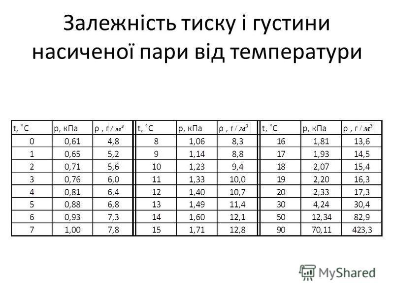 Залежність тиску і густини насиченої пари від температури