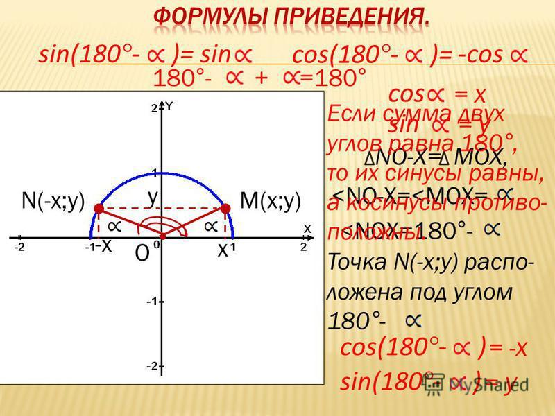 О х у М(х;у)N(-х;у) -х cos = х sin = у NO-Х=MOX, <NO-Х=<MОX= <NOХ=180°- Точка N(-х;у) расположена под углом 180°- cos(180°- ) = - х sin(180°- ) = у sin(180°- )= cos(180°- )= sin-cos 180°- + =180° Если сумма двух углов равна 180°, то их синусы равны,