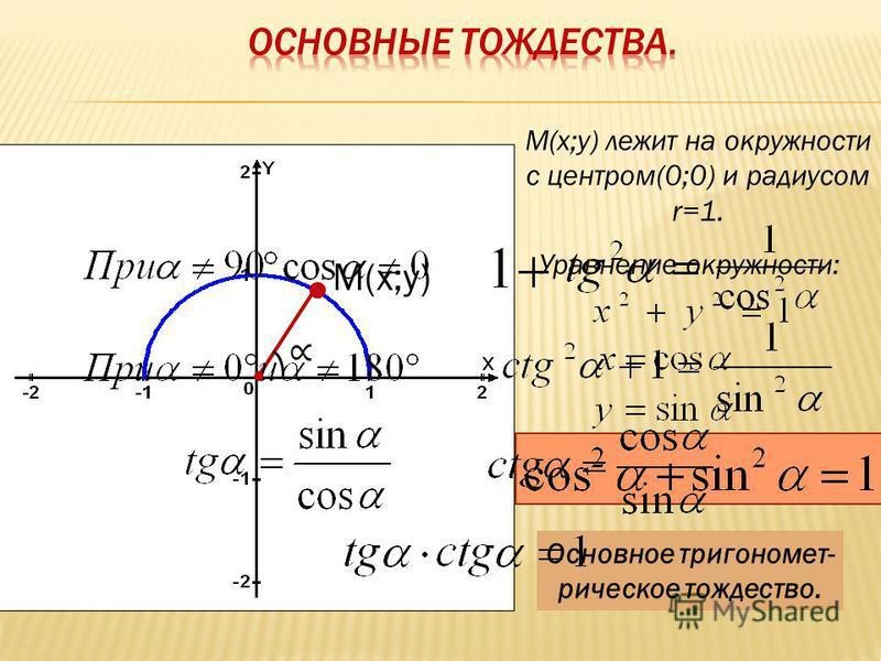 М(х;у) М(х;у) лежит на окружности с центром(0;0) и радиусом r=1. Уравнение окружности: Основное тригонометрическое тождество.