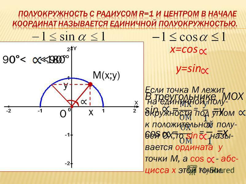 М(х;у) х у О В треугольнике МОХ sin = = =у cos = = =х y=sin x=cos Если точка М лежит на единичной полу- окружности под углом к положительной полу- оси ОХ,то sin называется ордината у точки М, а cos - абсцисса х этой точки. 0°< <90°90°< <180°
