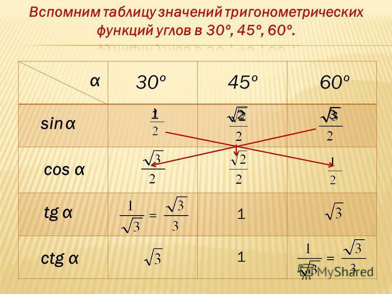 30º60º45º αsin α α α α cos tg ctg 123 1 1