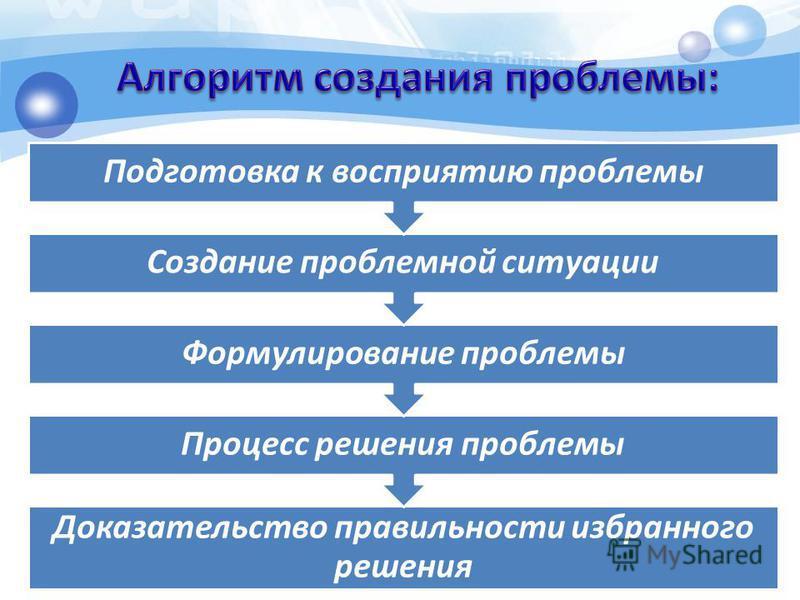 Доказательство правильности избранного решения Процесс решения проблемы Формулирование проблемы Создание проблемной ситуации Подготовка к восприятию проблемы