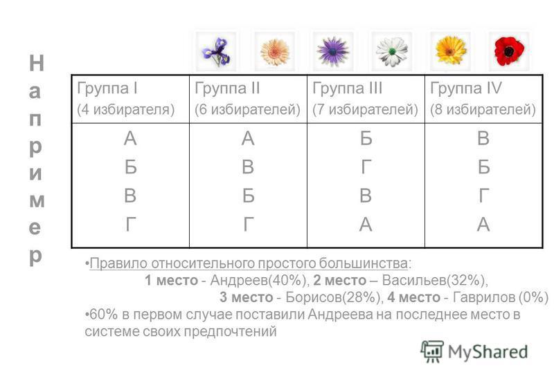 Например Например Группа I (4 избирателя) Группа II (6 избирателей) Группа III (7 избирателей) Группа IV (8 избирателей) АБВГАБВГ АВБГАВБГ БГВАБГВА ВБГАВБГА Правило относительного простого большинства: 1 место - Андреев(40%), 2 место – Васильев(32%),