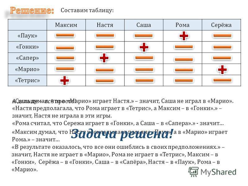 Составим таблицу: Максим НастяСаша РомаСерёжа «Паук» «Гонки» «Сапер» «Марио» «Тетрис» «В результате оказалось, что все они ошиблись в своих предположениях.» – значит, Настя не играет в «Марио», Рома не играет в «Тетрис», Максим – в «Гонки», Серёжа –