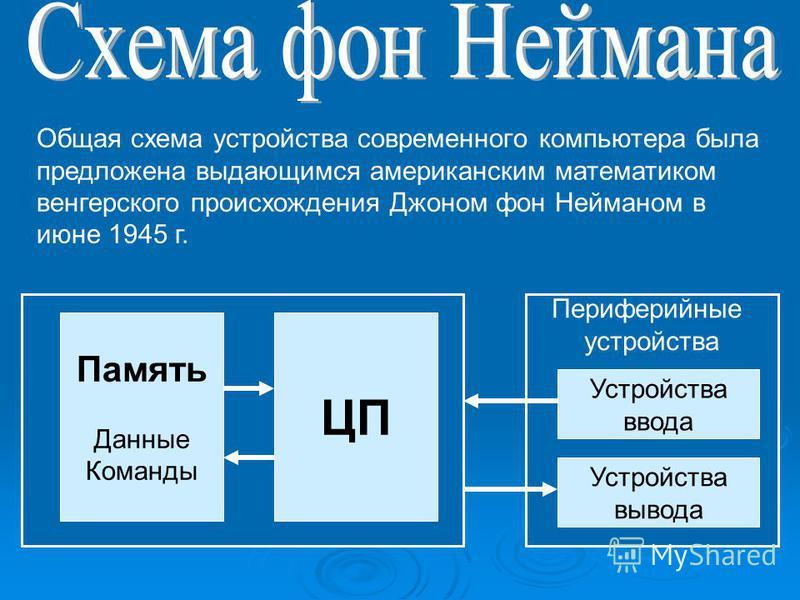 Периферийные устройства Память Данные Команды ЦП Устройства ввода Устройства вывода Общая схема устройства современного компьютера была предложена выдающимся американским математиком венгерского происхождения Джоном фон Нейманом в июне 1945 г.