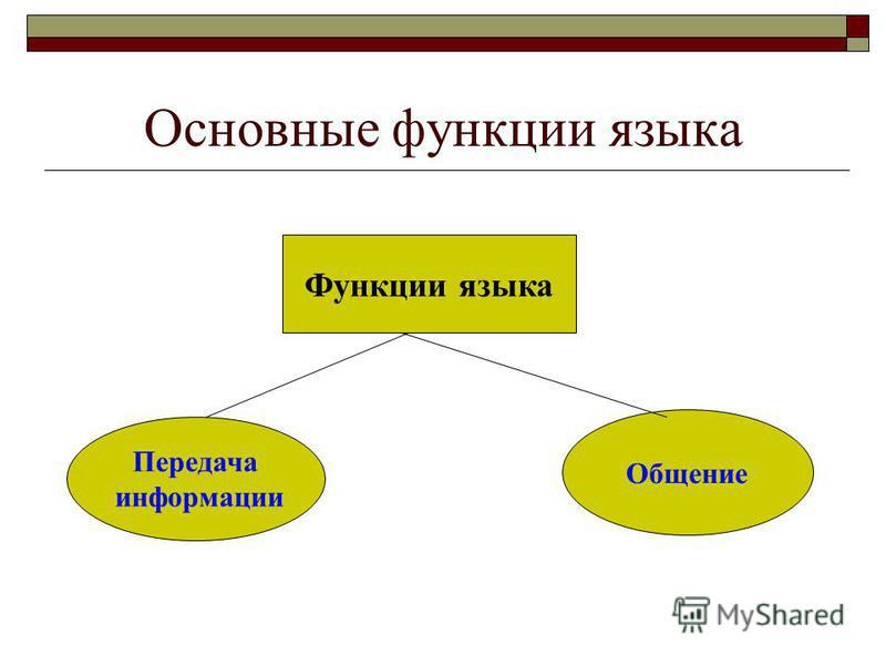 Основные функции языка Функции языка Передача информации Общение