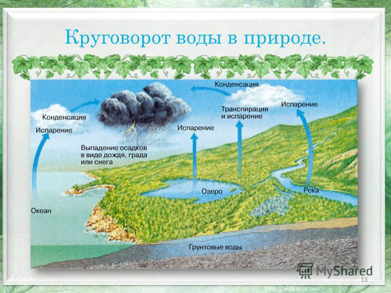 Круговорот воды в природе. 13