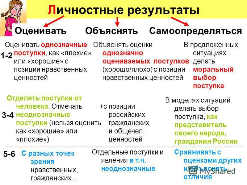 Личностные результаты 1-2 3-4 5-6 Объяснять Самоопределяться +с позиции российских гражданских и общечел. ценностей Отделять поступки от человека. Отмечать неоднозначные поступки (нельзя оценить как «хорошие» или «плохие») В моделях ситуаций делать в