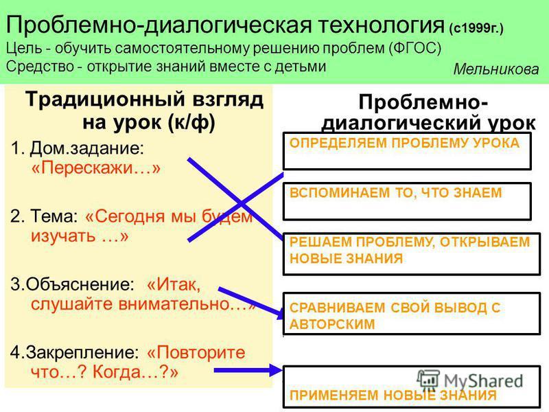 Традиционный взгляд на урок (к/ф) 1. Дом.задание: «Перескажи…» 2. Тема: «Сегодня мы будем изучать …» 3.Объяснение: «Итак, слушайте внимательно…» 4.Закрепление: «Повторите что…? Когда…?» Проблемно- диалогический урок 1. Постановка проблемы: -«С одной