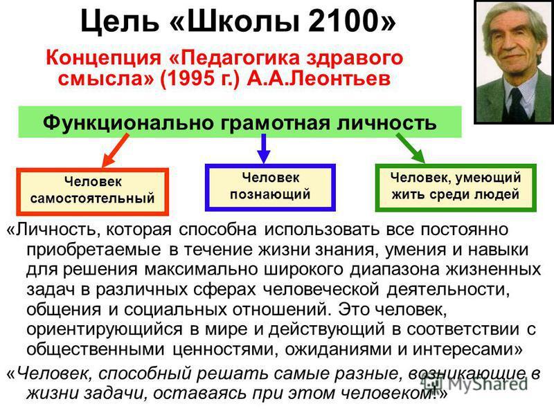 Цель «Школы 2100» Функционально грамотная личность Человек самостоятельный Человек познающий Человек, умеющий жить среди людей «Личность, которая способна использовать все постоянно приобретаемые в течение жизни знания, умения и навыки для решения ма