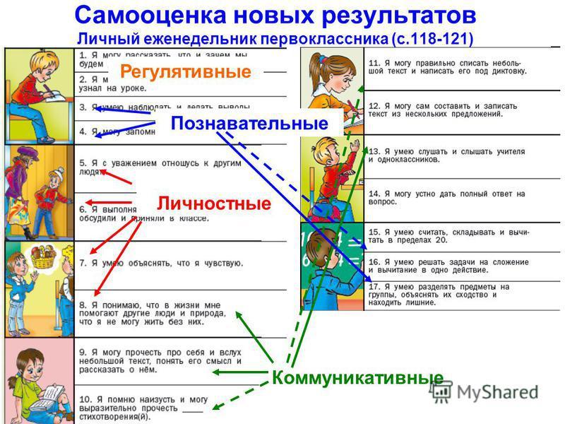 Самооценка новых результатов Личный еженедельник первоклассника (с.118-121) Регулятывные Личностные Коммуникатывные Познавательные