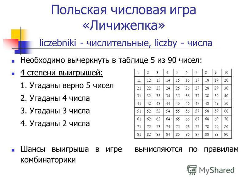 Польская числовая игра «Личижепка» liczebniki - числительные, liczby - числа Необходимо вычеркнуть в таблице 5 из 90 чисел: 4 степени выигрышей: 1. Угаданы верно 5 чисел 2. Угаданы 4 числа 3. Угаданы 3 числа 4. Угаданы 2 числа Шансы выигрыша в игре в