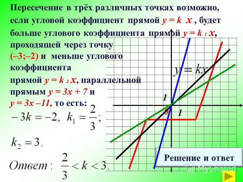 1 1 0 Решение и ответ Пересечение в трёх различных точках возможно, если угловой коэффициент прямой y = k x, будет больше углового коэффициента прямой y = k 1 x, проходящей через точку (–3;–2) и меньше углового коэффициента прямой y = k 2 x, параллел